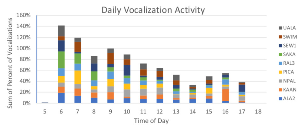 Effects of captive rearing on vocal development of the Aga