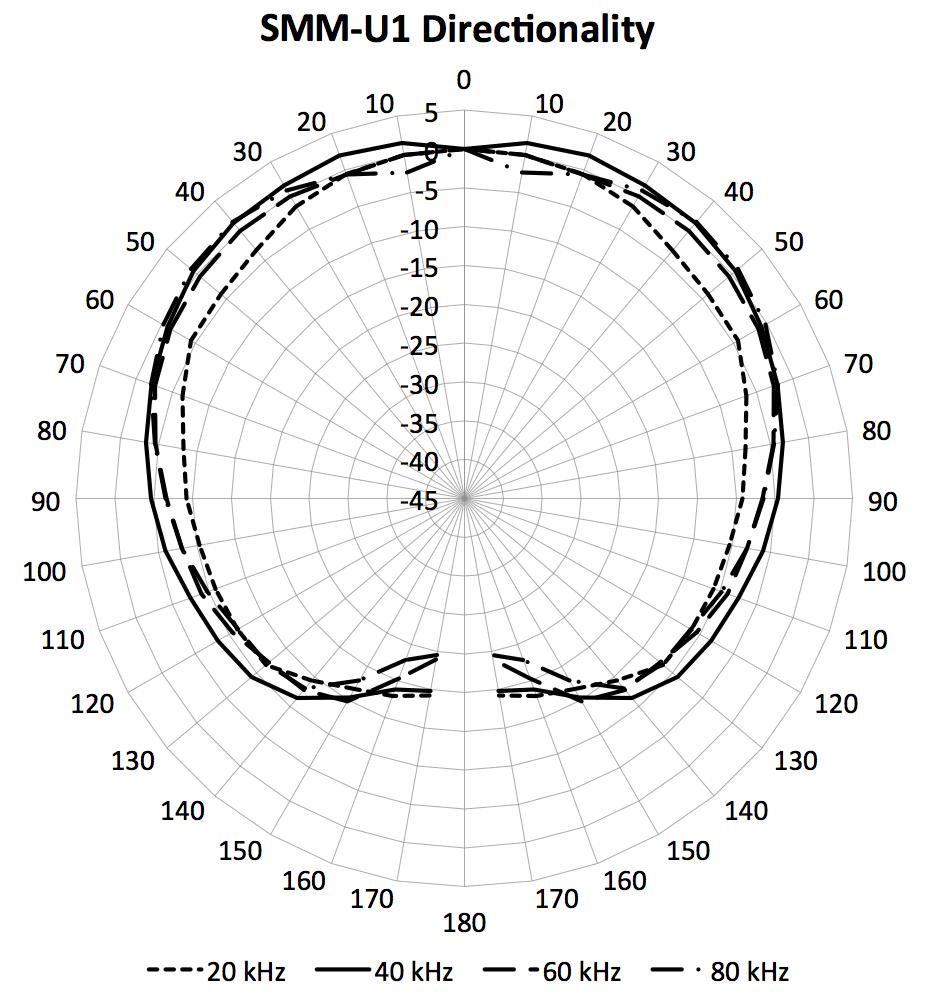 Direccionalidad del micrófono SMM-U1