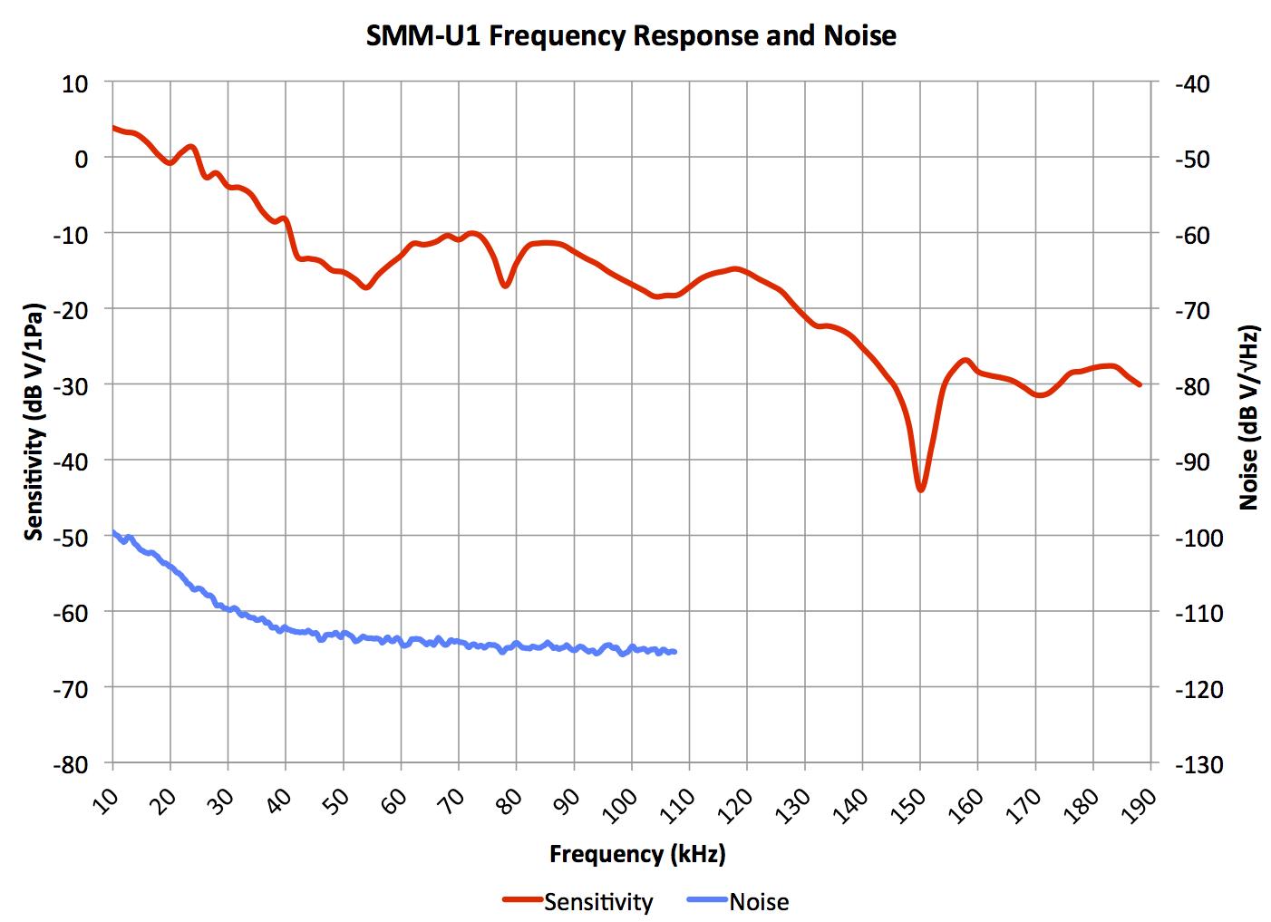 SMM-U1